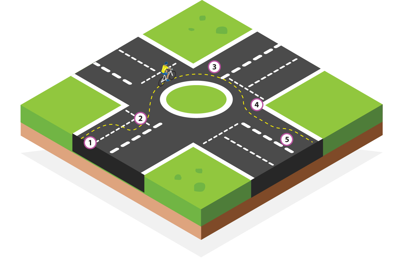Roundabout dual lanes right turn